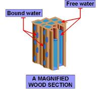 kandungan air dalam kayu